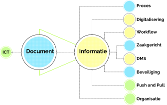 P Documentmanagement