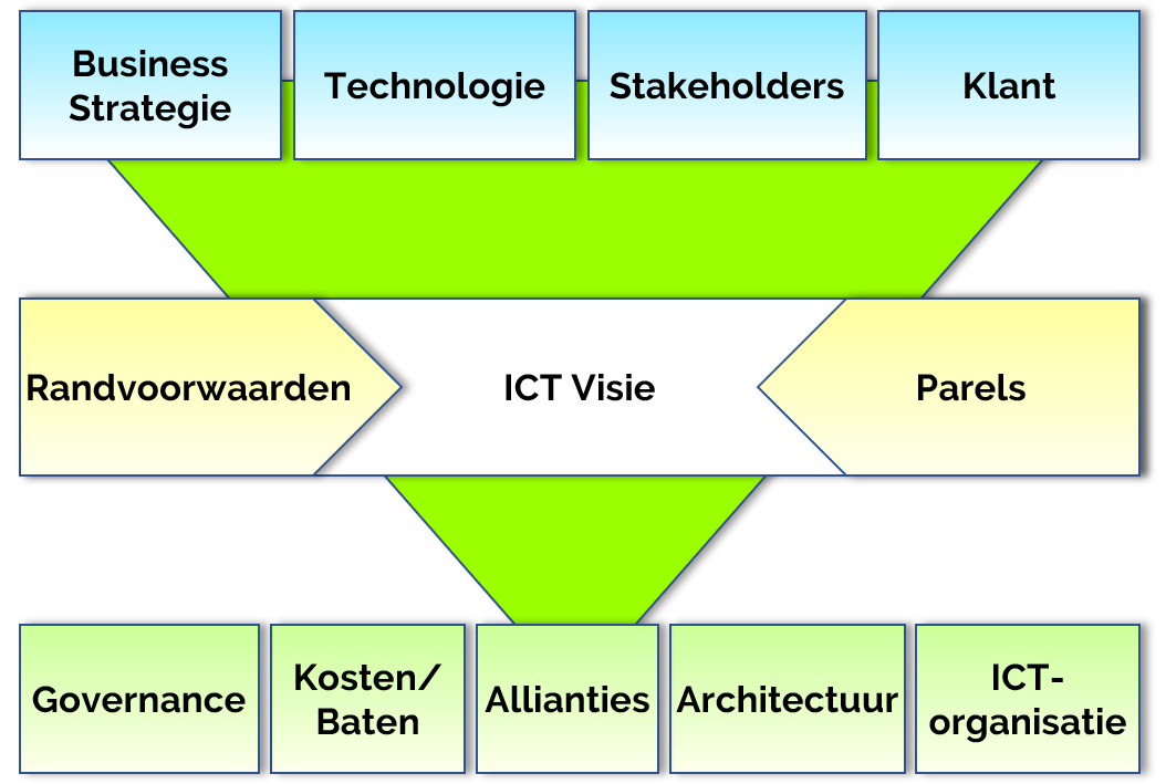 P ICT VenA
